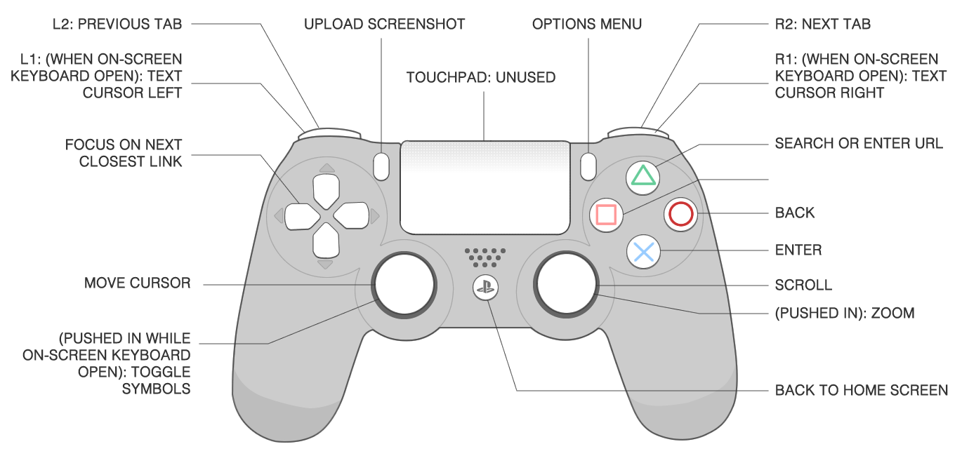 ps3 controller retropie