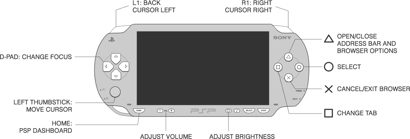 diagram of the PS Vita