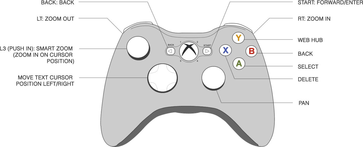 Game console browsers ccuart Images